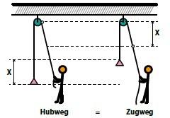 KB15-01: Flaschezüge, Grafik 4