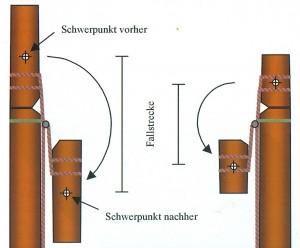Verhältnis Gewicht Stammstück - Fallstrecke