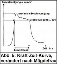 Kraft-Zeit-Kurve Mägdefrau