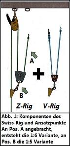 Swiss Rig: Z-Rig+V-Rig