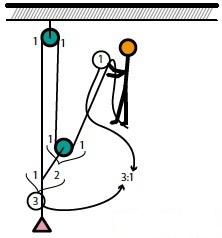KB15-01: Flaschezüge, Grafik 3