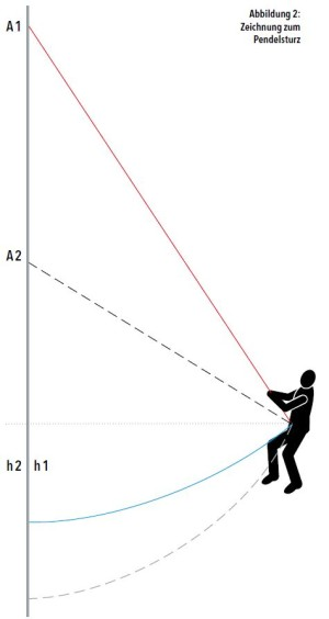 Abbildung 2: Zeichnung zum Pendelsturz