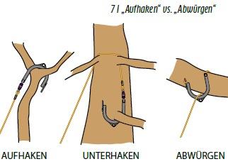Zeichnung dreier Astgabeln mit eingeworfenem Wurfhaken